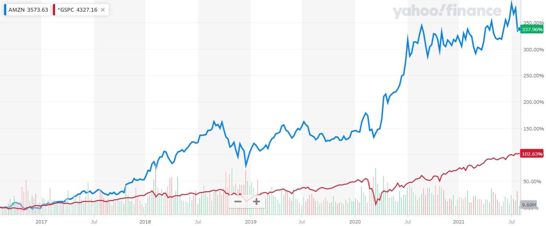 アマゾン 米国株 株価チャート 5年間