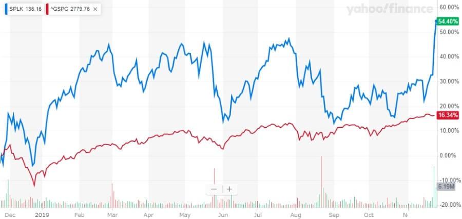 スプランク Splunk 株価チャート