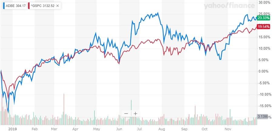 アドビ Adobe 株価チャート