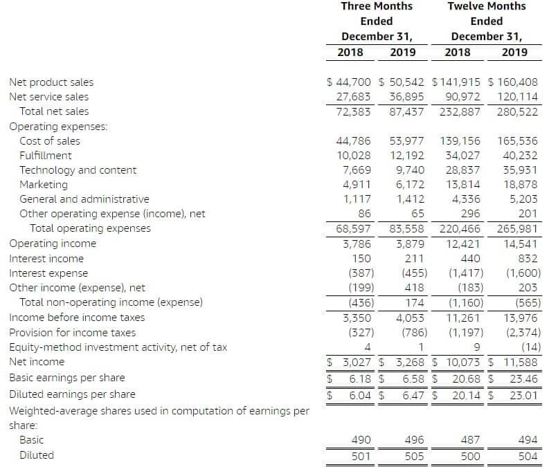 アマゾン 米国株 決算 業績