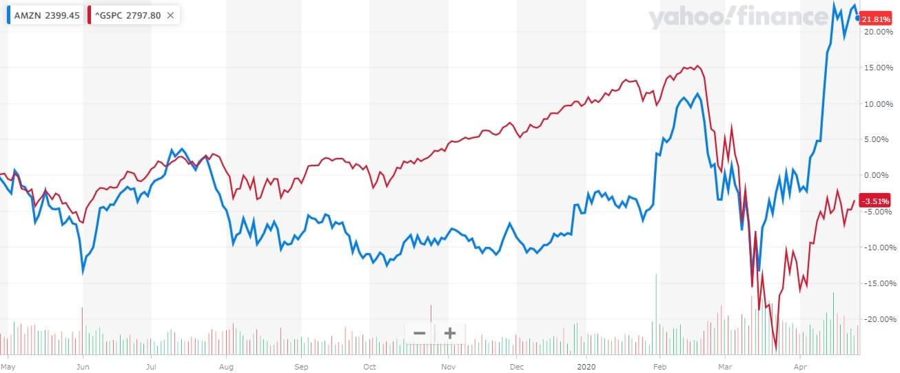 アマゾン 米国株 株価チャート