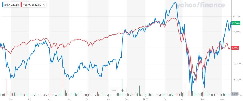 スプランク 米国株 株価チャート