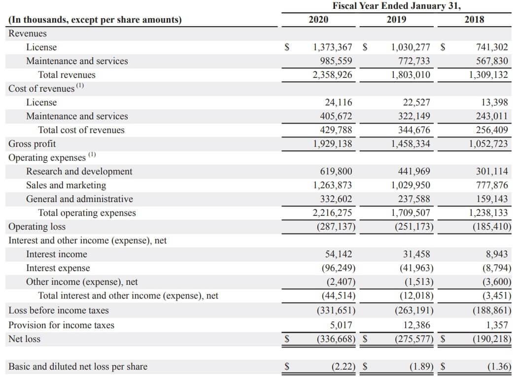 スプランク 米国株 決算 業績