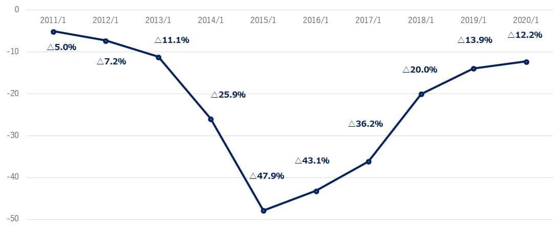 スプランク 米国株 決算 営業利益率