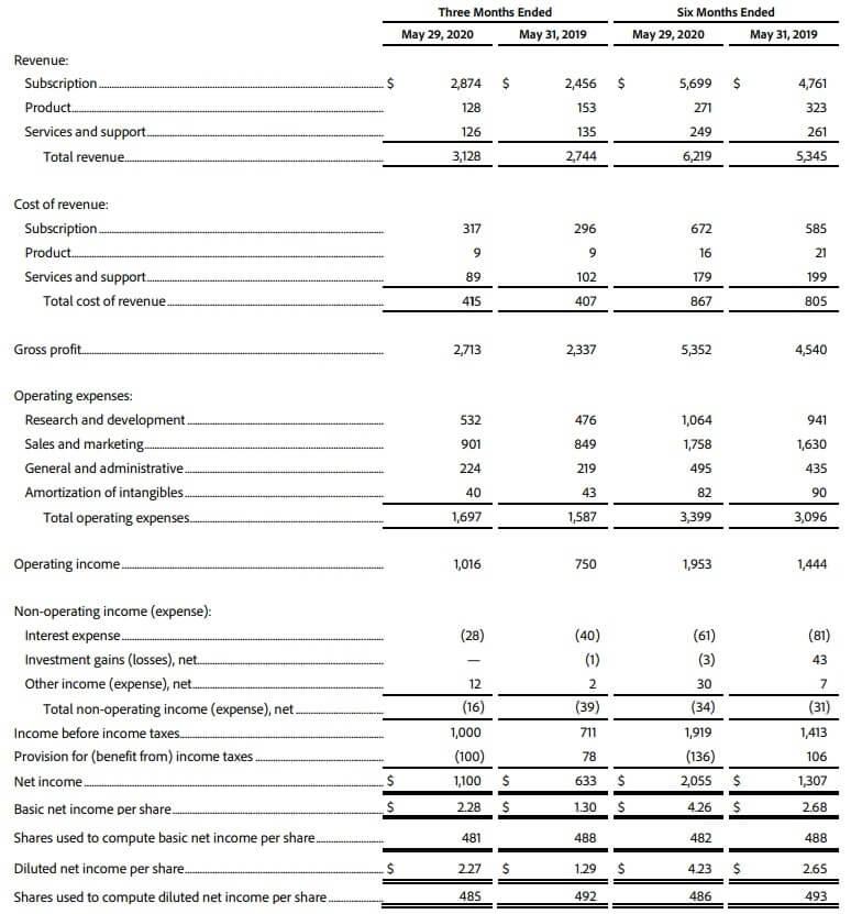 アドビ 米国株 決算 四半期