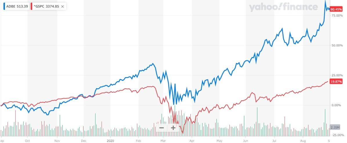 アドビ 米国株 株価チャート