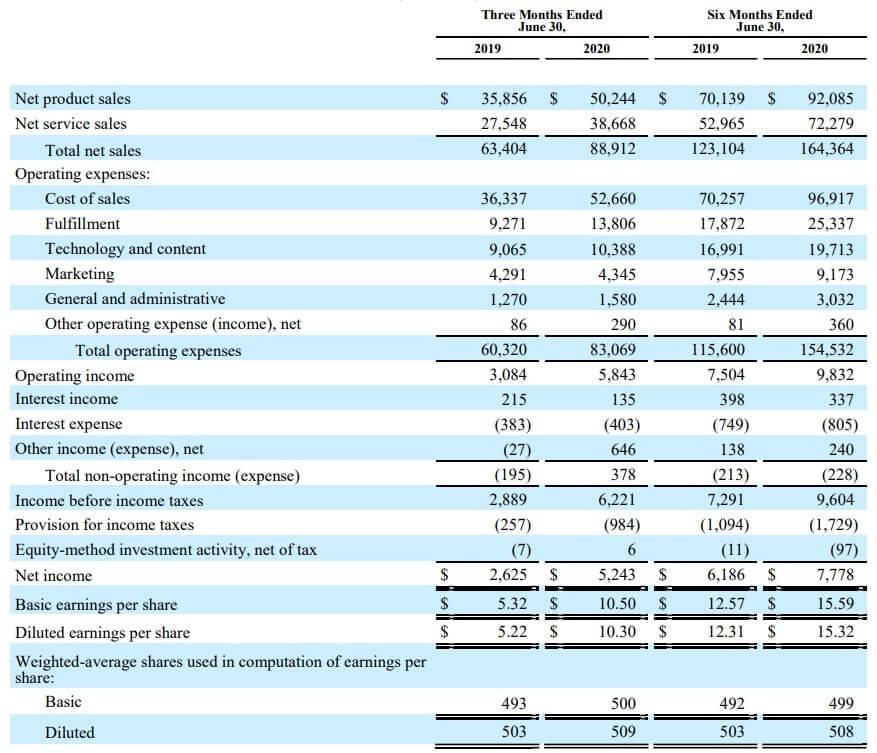 アマゾン 米国株 決算 四半期