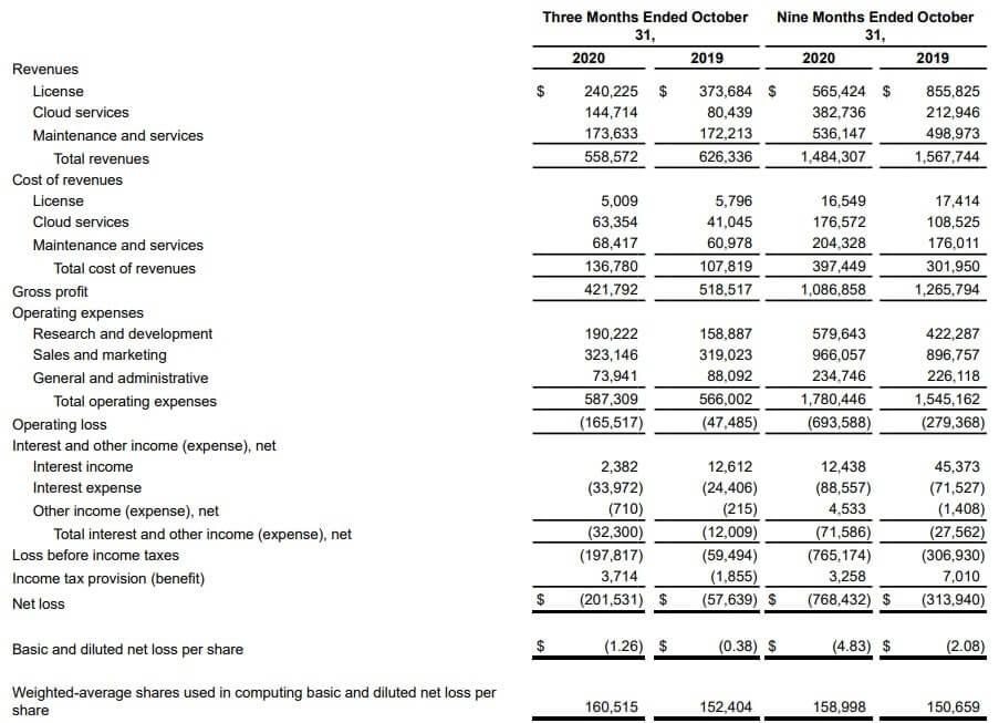 スプランク 米国株 決算 四半期