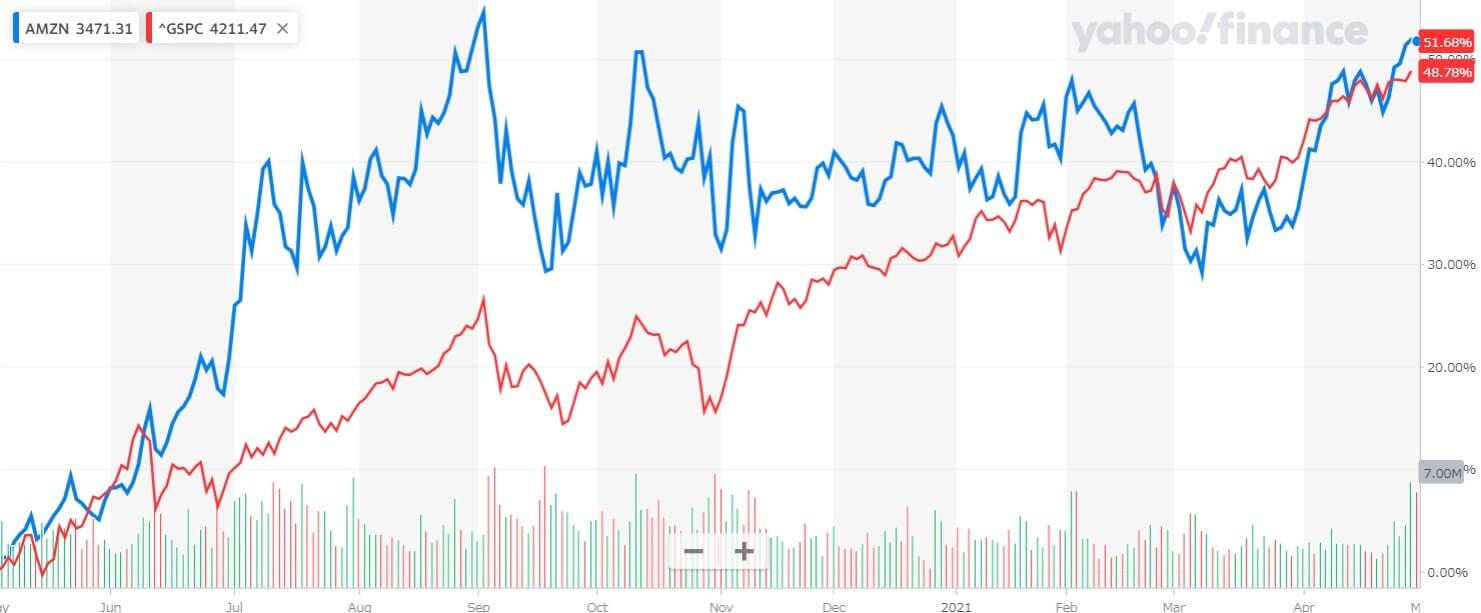 アマゾン 米国株 株価チャート 1年間