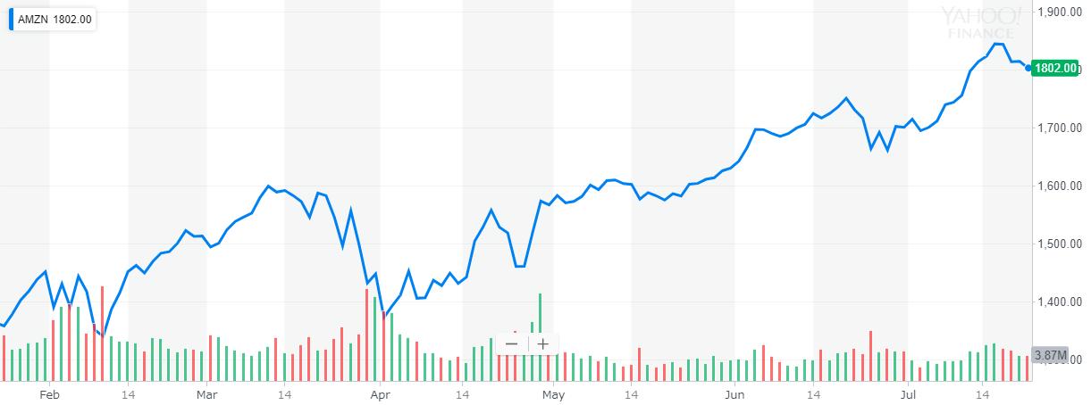 アマゾン(Amazon) 株価