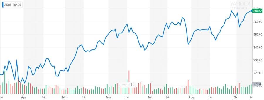 アドビ 株価