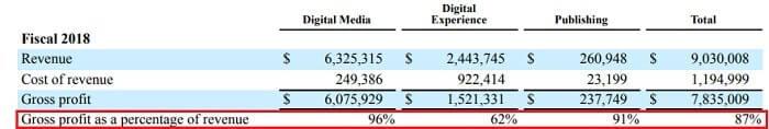 アドビ 米国株 決算