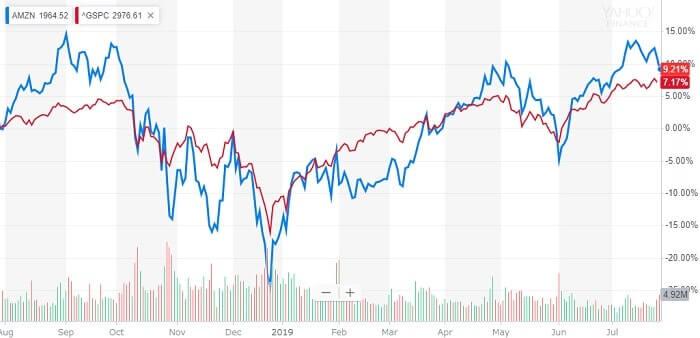 アマゾン 米国株 決算