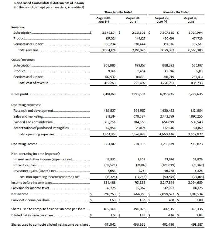 アドビ 決算 米国株