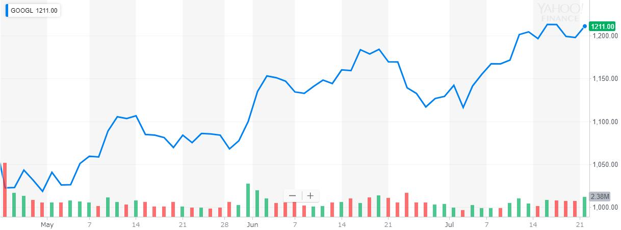 グーグル(Google) Alphabet 株価