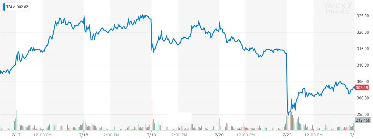 テスラ(tesla) 株価
