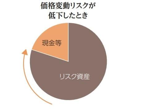 ゴールドマンサックス社債/国際分散投資ファンド