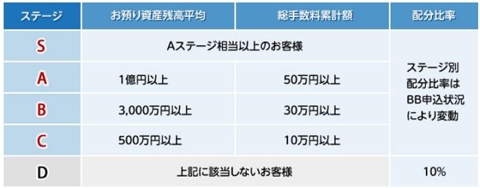 東海東京証券 当選確率