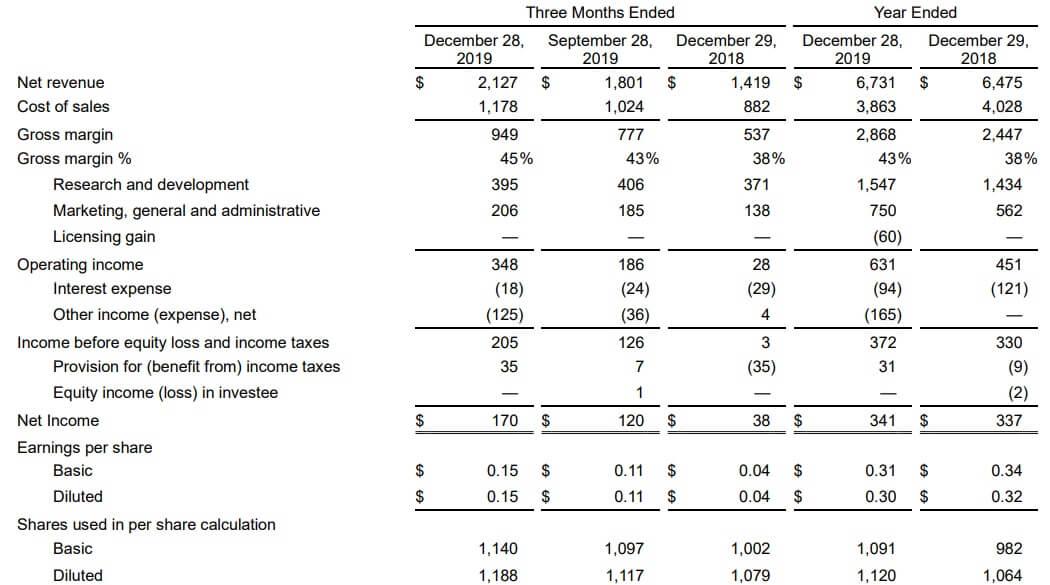 AMD 米国株 決算 業績