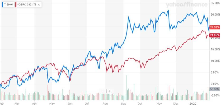 AT&T 米国株 株価チャート