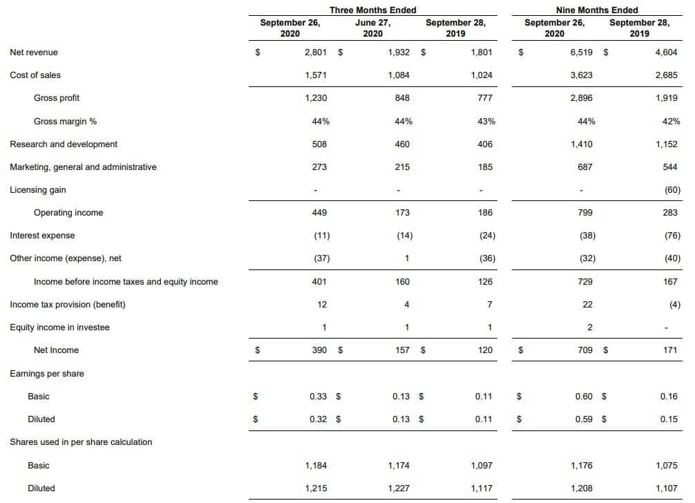 AMD 米国株 決算 四半期