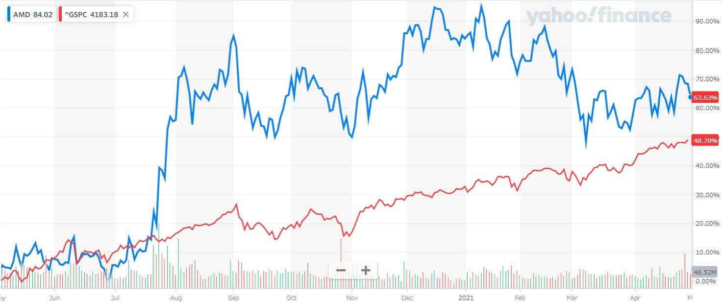 AMD 米国株 株価チャート 1年間