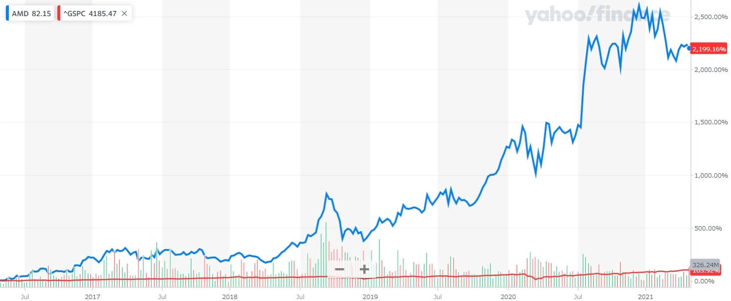 AMD 米国株 株価チャート 5年間