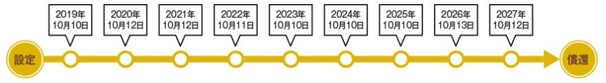 ゴールドマンサックス社債国際分散投資戦略