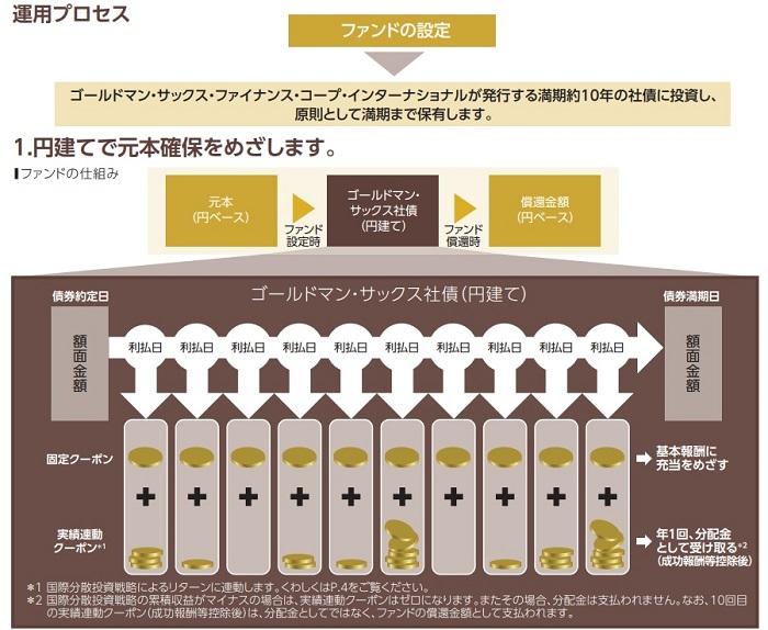 ゴールドマンサックス社債/国際分散投資戦略