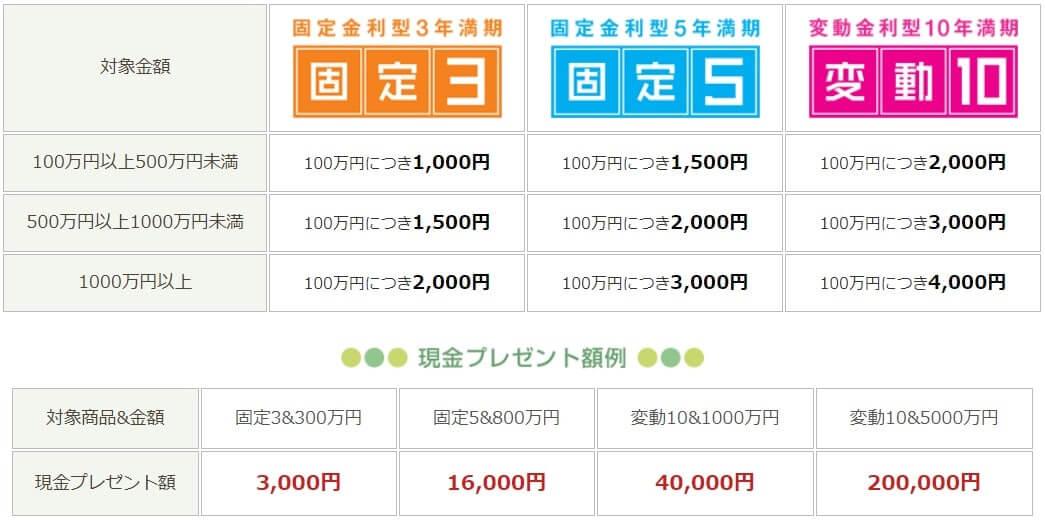 岩井コスモ証券 国債キャンペーン