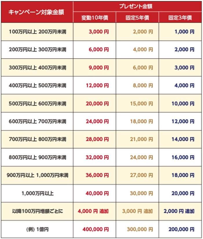 東洋証券 国債キャンペーン