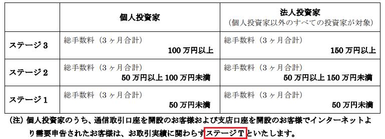 岡三証券 ステージ抽選