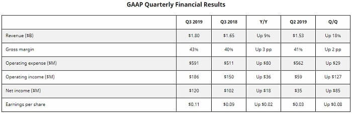 AMD 米国株 決算