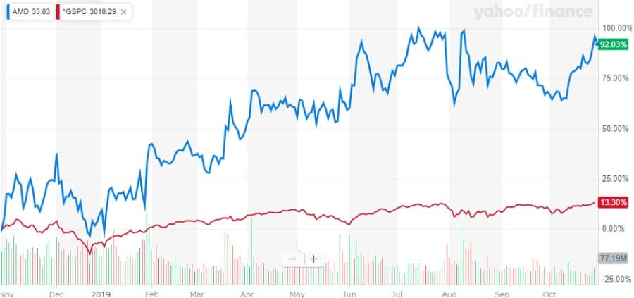 AMD 米国株 株価チャート