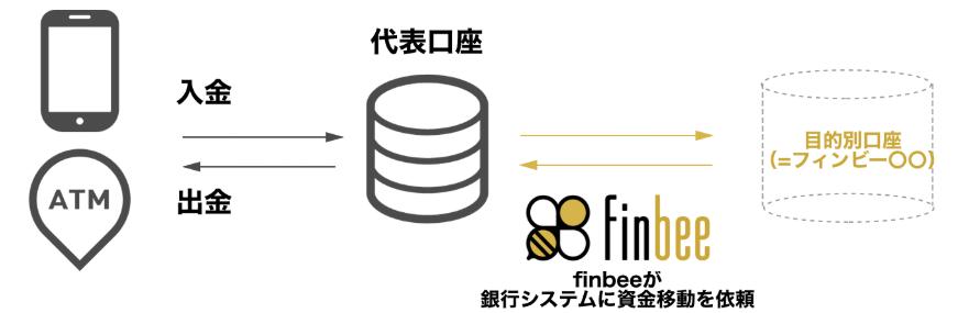 finbee 05