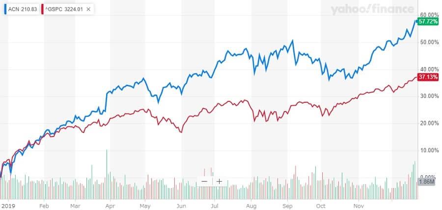 アクセンチュア 米国株 株価チャート
