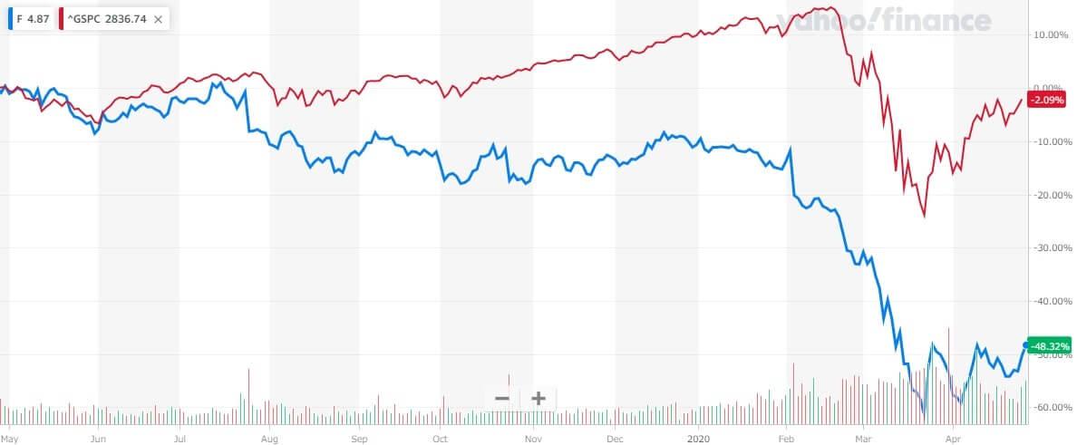 フォード 米国株 株価チャート