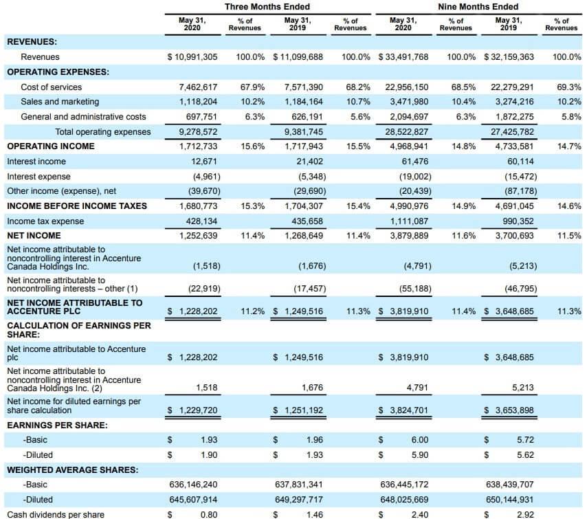 アクセンチュア 米国株 決算 四半期