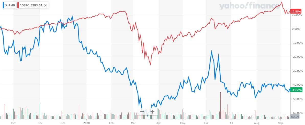 USスチール 米国株 株価チャート 1年間