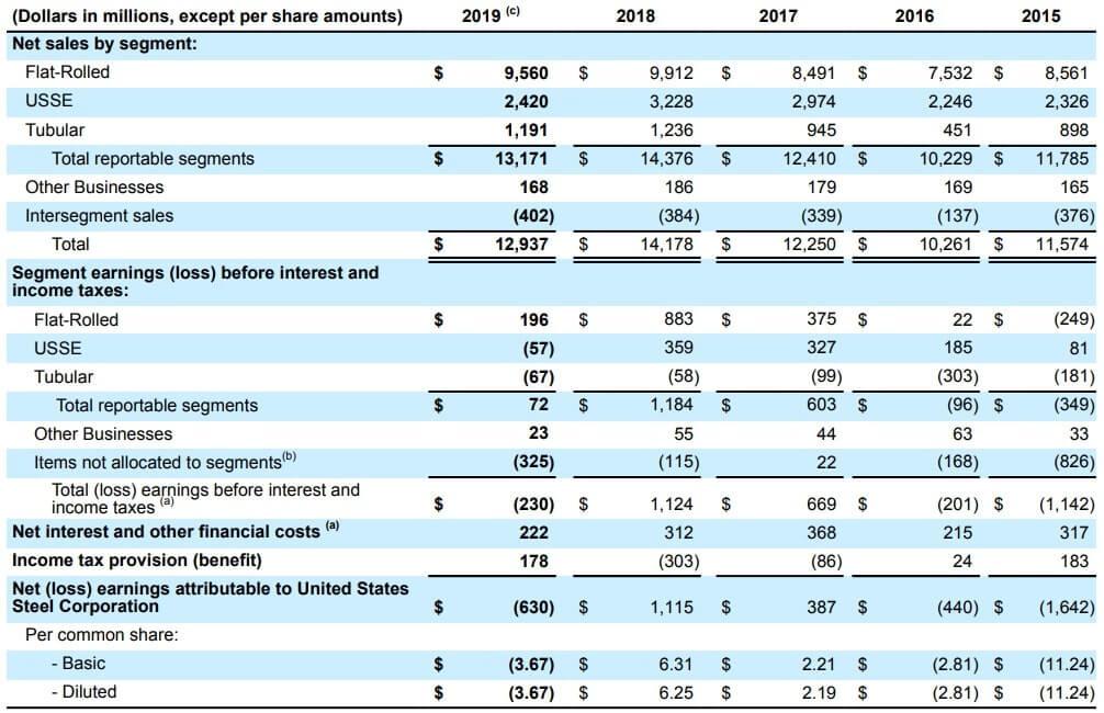 USスチール 米国株 決算 業績