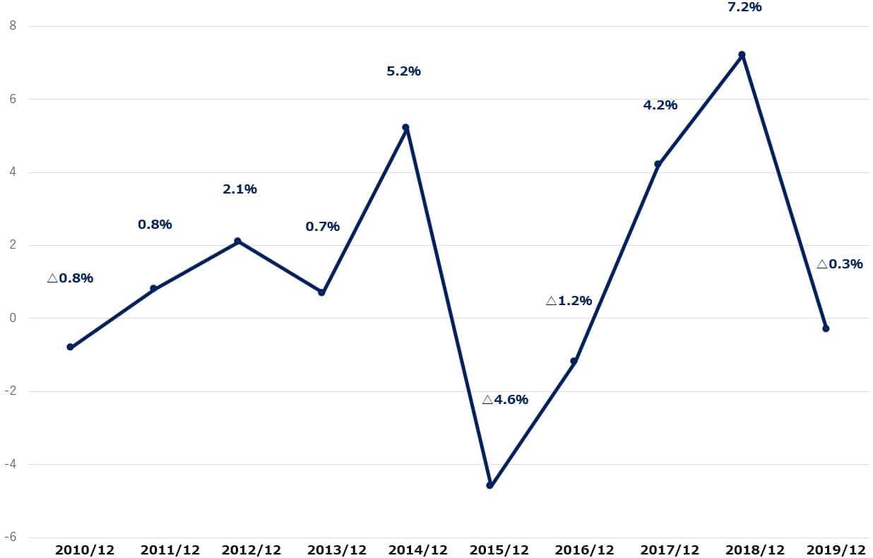 USスチール 米国株 営業利益率 決算