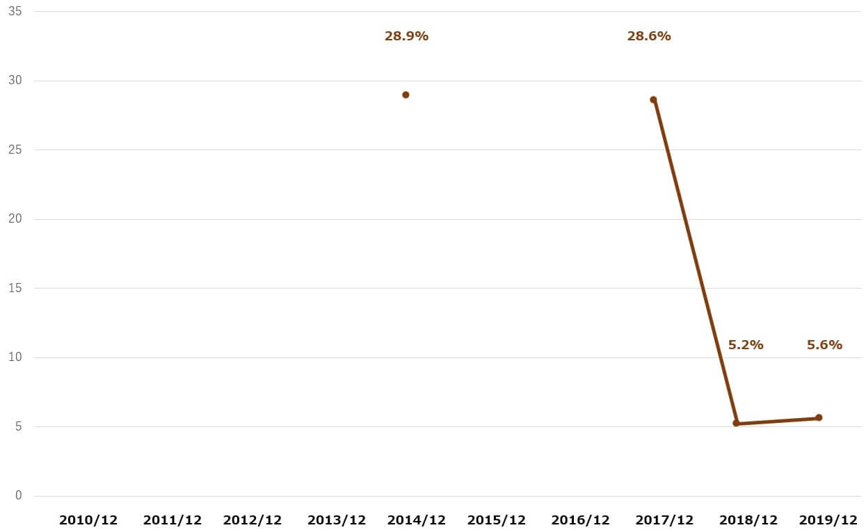 USスチール 米国株 配当性向 決算