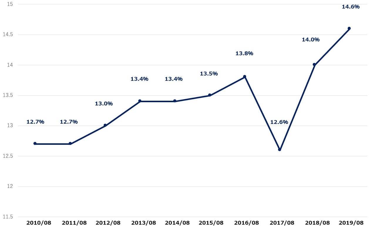 アクセンチュア 米国株 決算 営業利益率