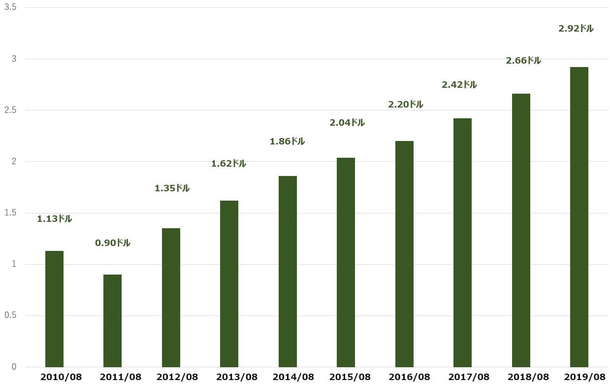 アクセンチュア 米国株 配当 決算
