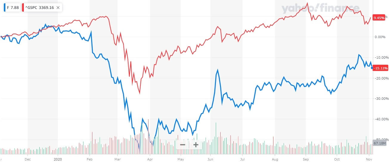 フォード 米国株 株価チャート 1年間