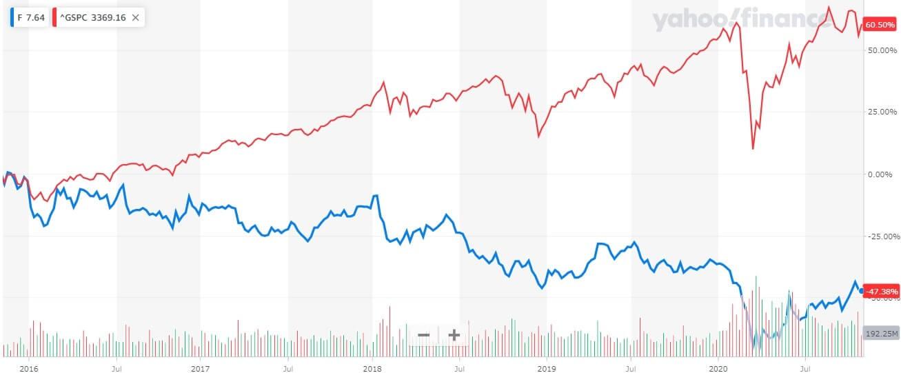 フォード 米国株 株価チャート 5年間