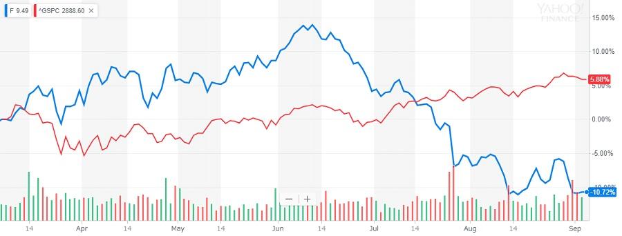 フォード 株価
