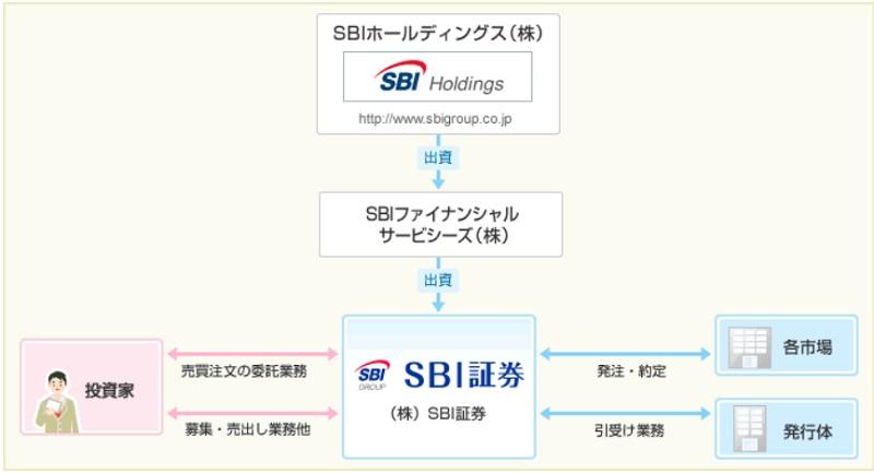 SBI証券