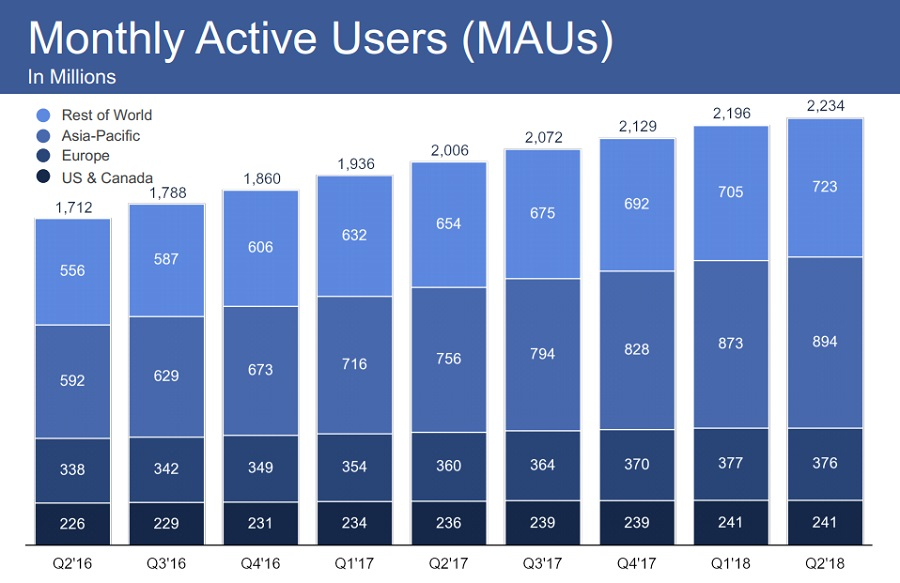 フェイスブック ユーザー数