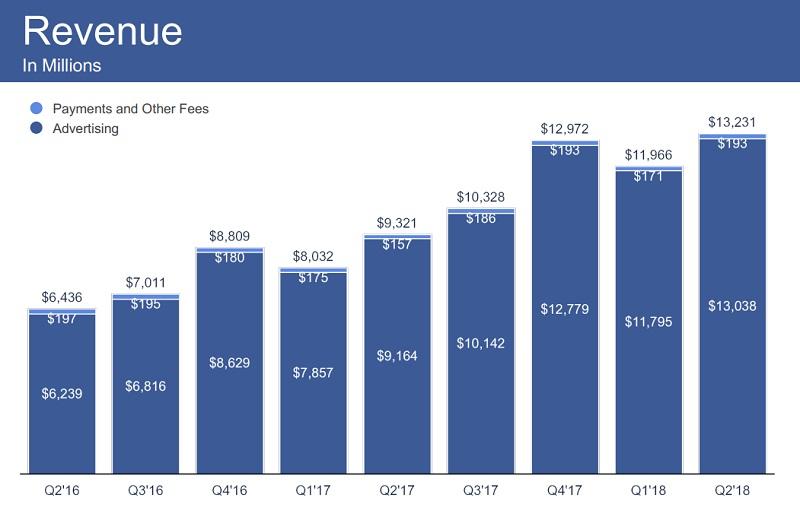 フェイスブックの売上構成